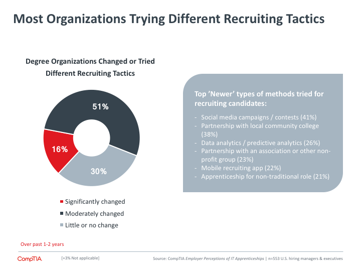 Most Organizations Trying Different Recruiting Tactics
