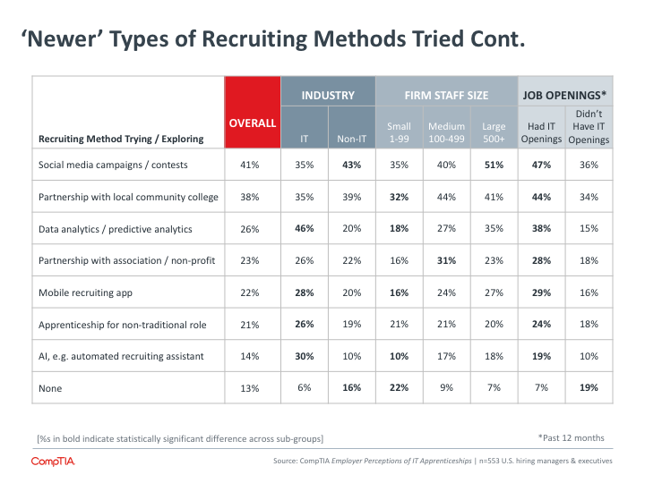 Newer Types of Recruiting Methods Tried Cont