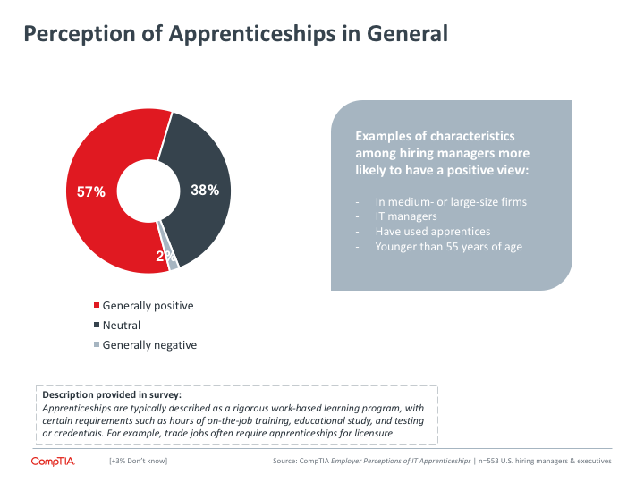 Perception of Apprenticeships in General