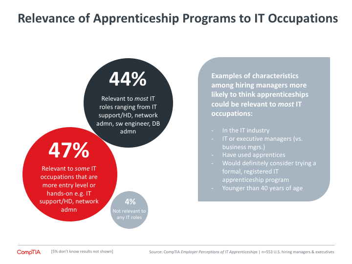 Relevance of Apprenticeship Programs to IT Occupations