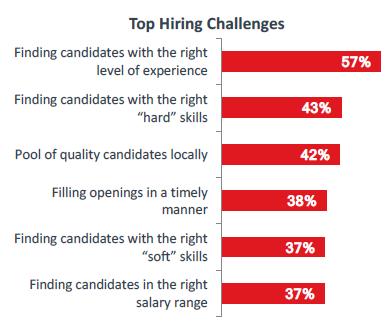 Top Hiring Challenges