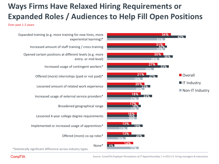 Ways Firms Have Relaxed Hiring Requirements or Expanded Roles Audience to Help Fill Open Positions