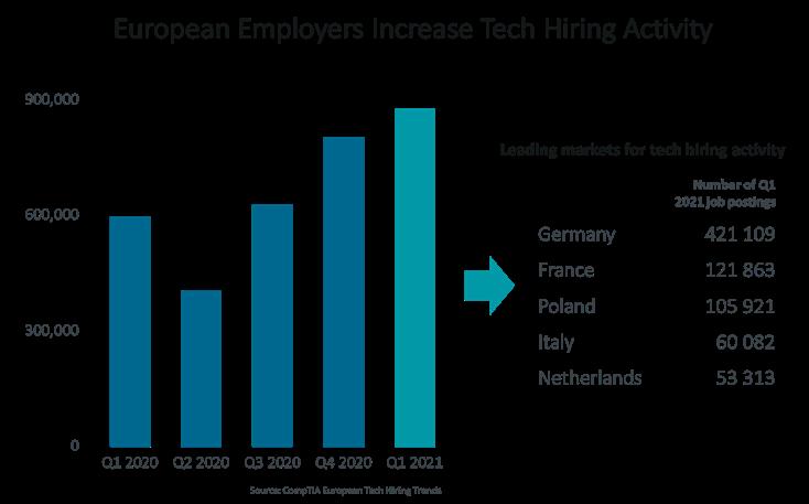 European Employers Increase Tech Hiring Activity