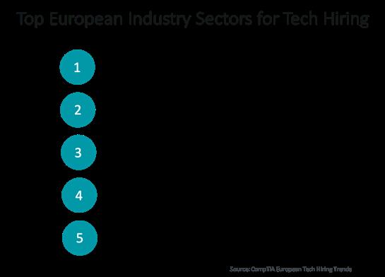 European Industry Sectors for Tech Hiring