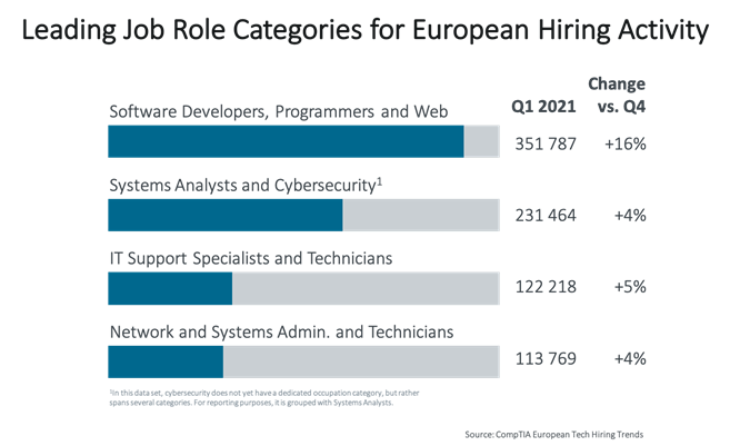 Leading Job Role Categories for European Hiring Activity