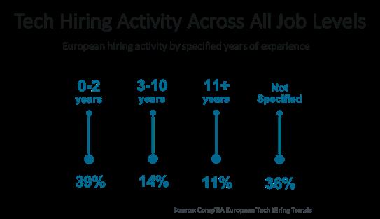 Tech Hiring Activity Across All Job Levels