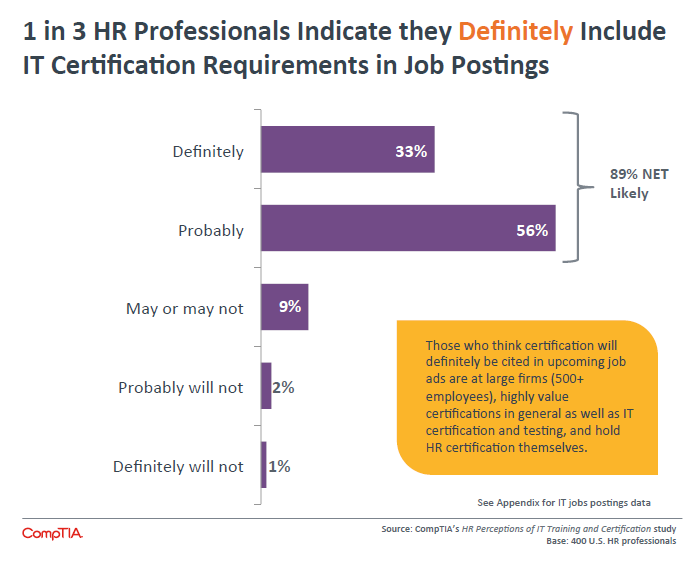 1 in 3 HR Professionals Indicate they Definitely Include IT Certification Requirements in Job Postings