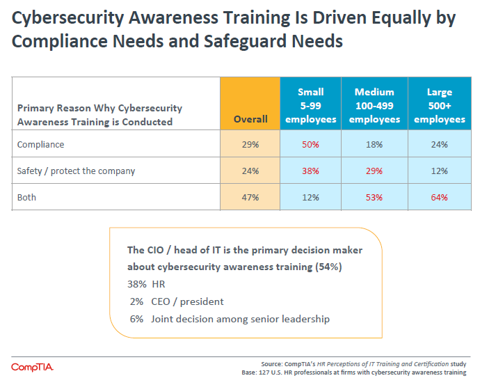 Cybersecurity Awareness Training Is Driven Equally by Compliance Needs and Safeguard Needs