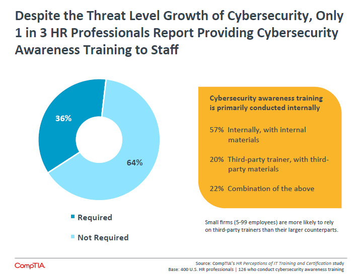 Despite the Threat Level Growth of Cybersecurity, Only 1 in 3 HR Professionals Report Providing Cybersecurity Awareness Training to Staff