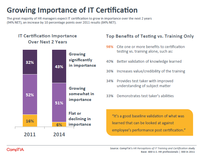 Growing Importance of IT Certification
