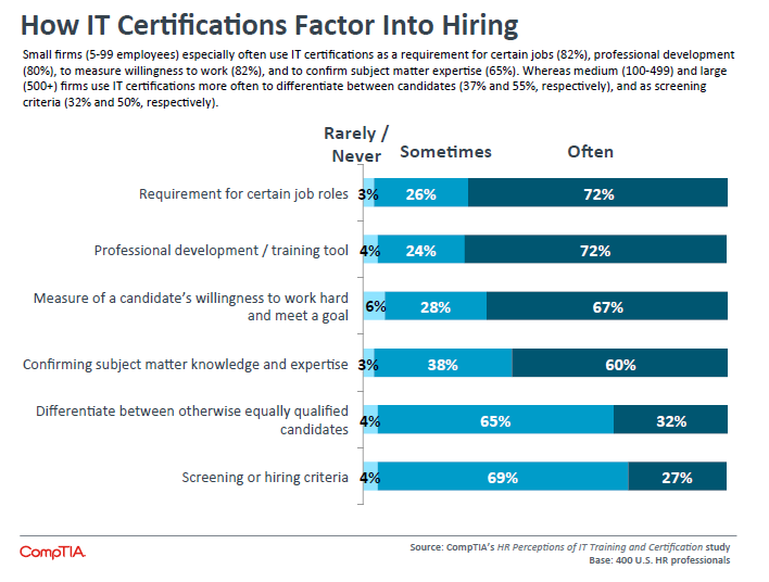 How IT Certifications Factor Into Hiring