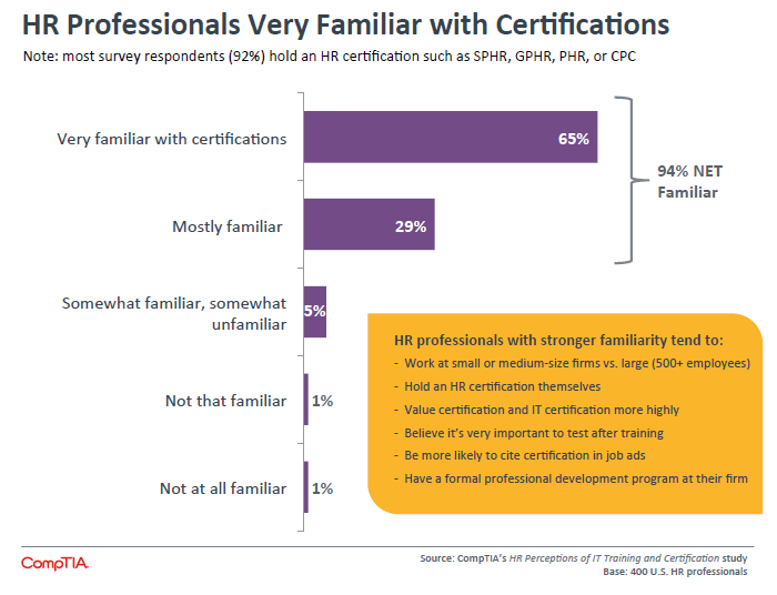 HR Professionals Very Familiar with Certifications