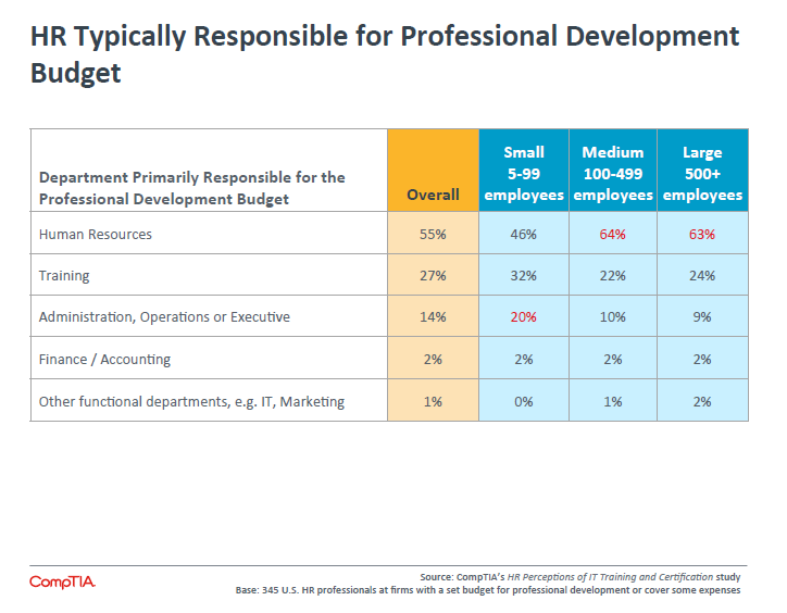 HR Typically Responsible for Professional Development Budget