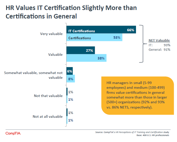 HR Values IT Certification Slightly More than Certifications in General