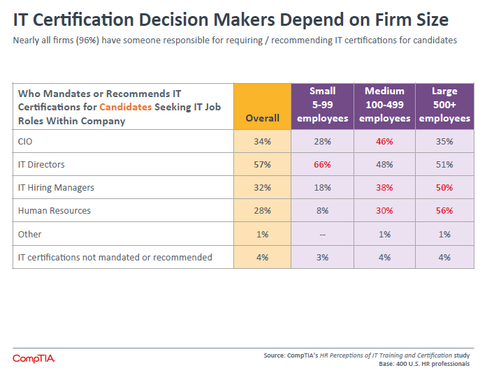IT Certification Decision Makers Depend on Firm Size