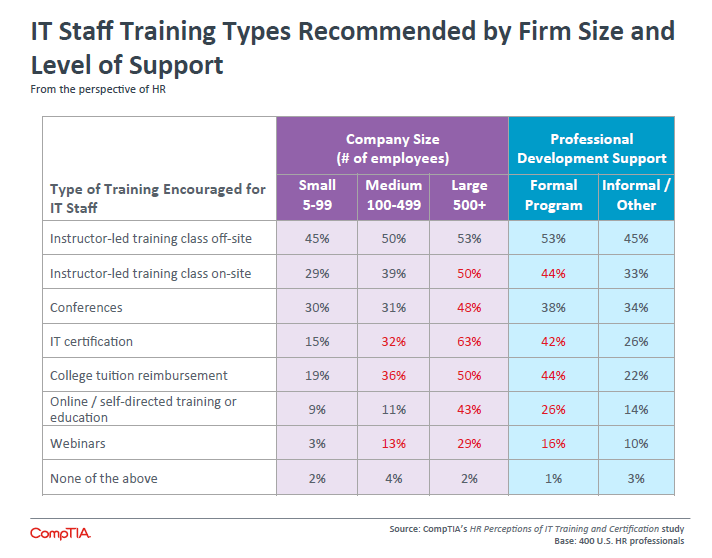 IT Staff Training Types Recommended by Firm Size Level of Support
