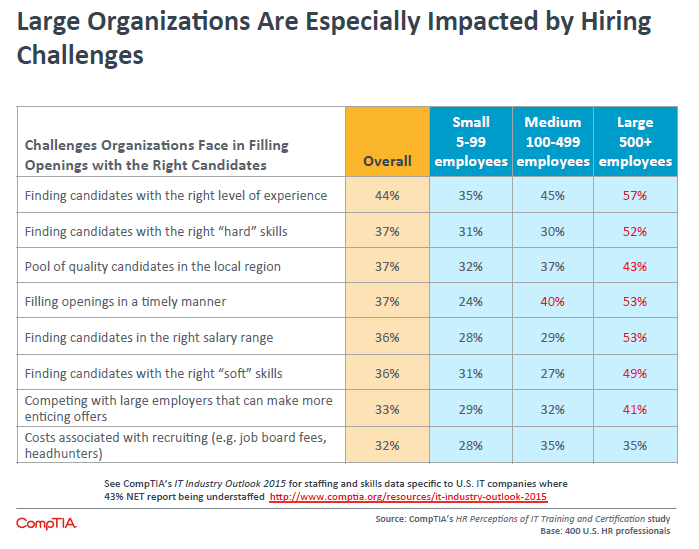 Large Organizations Are Especially Impacted by Hiring Challenges