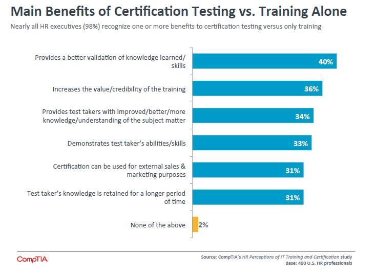 Main Benefits of Certification Testing vs Training Alone