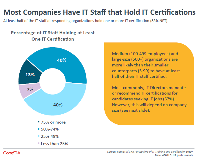 Most Companies Have IT Staff that Hold IT Certifications