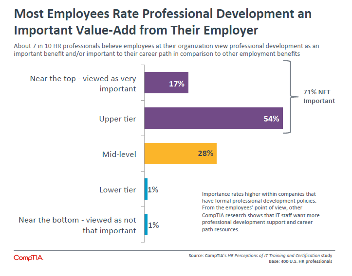 Most Employees Rate Professional Development an Important Value-Add from Their Employer