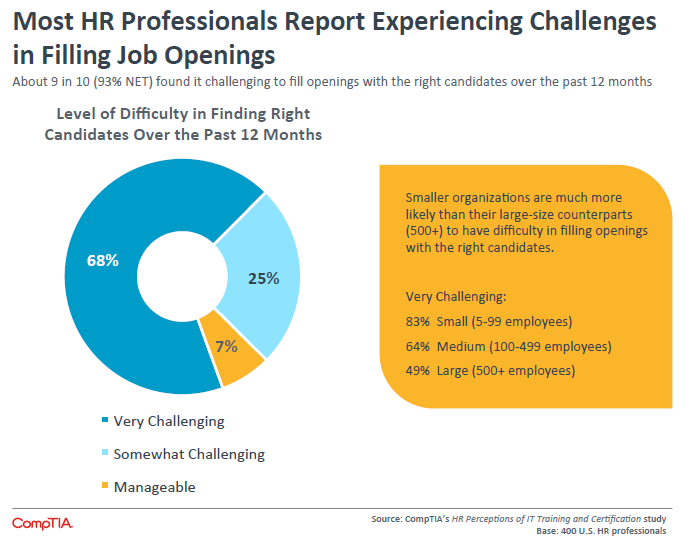 Most HR Professionals Report Experiencing Challenges in Filling Job Openings