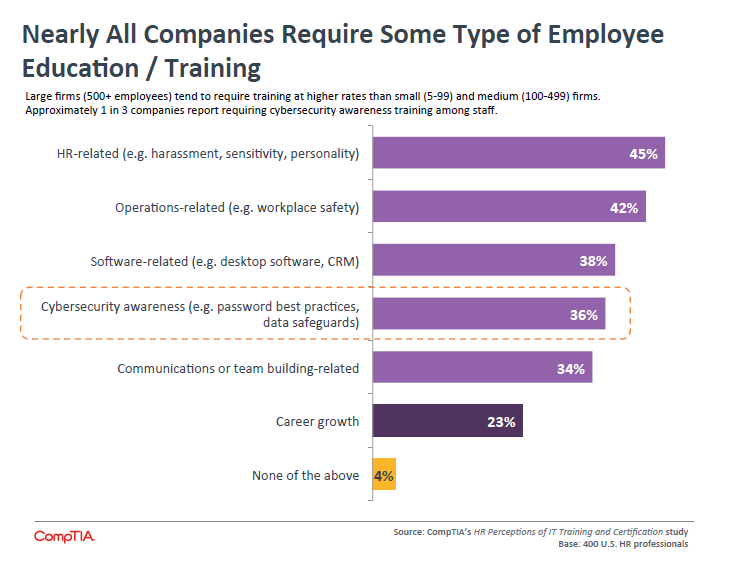 Nearly All Companies Require Some Type of Employee Education Training