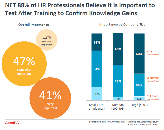 Net 88% of HR Professionals Believe It Is Important to Test After Training to Confirm Knowledge Gains
