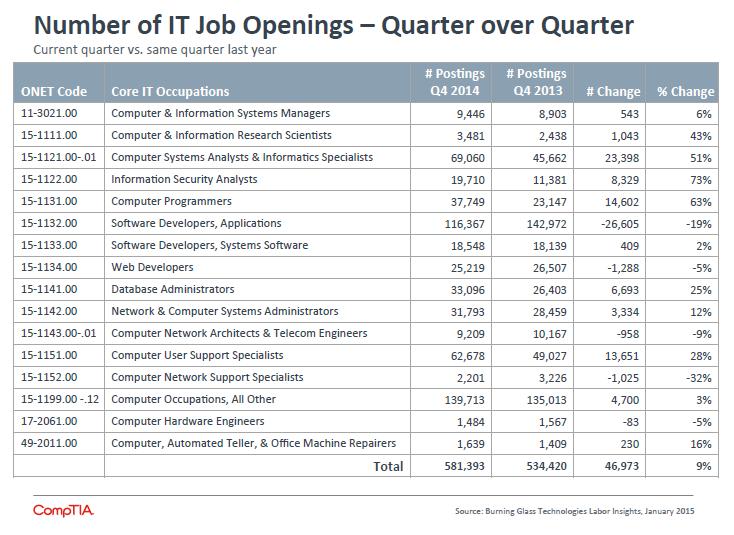 Number of IT Job Openings - Quarter over Quarter