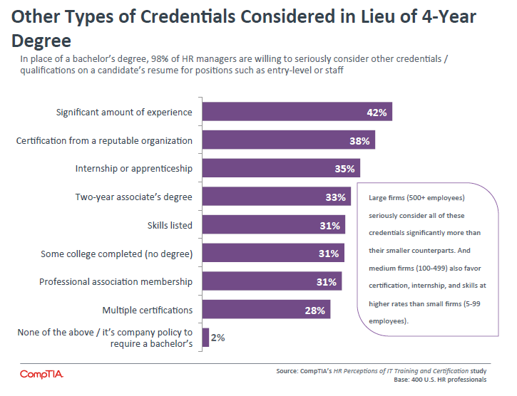 Other Types of Credentials Considered in Lieu of 4-Year Degree