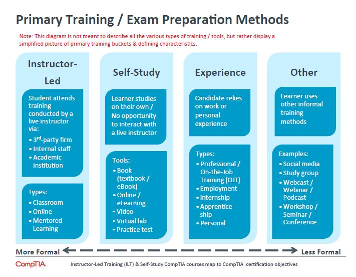 Primary Training Exam Preparation Methods
