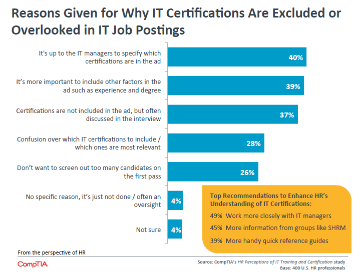 Reasons Given for Why IT Certifications Are Excluded or Overlooked in IT Job Postings