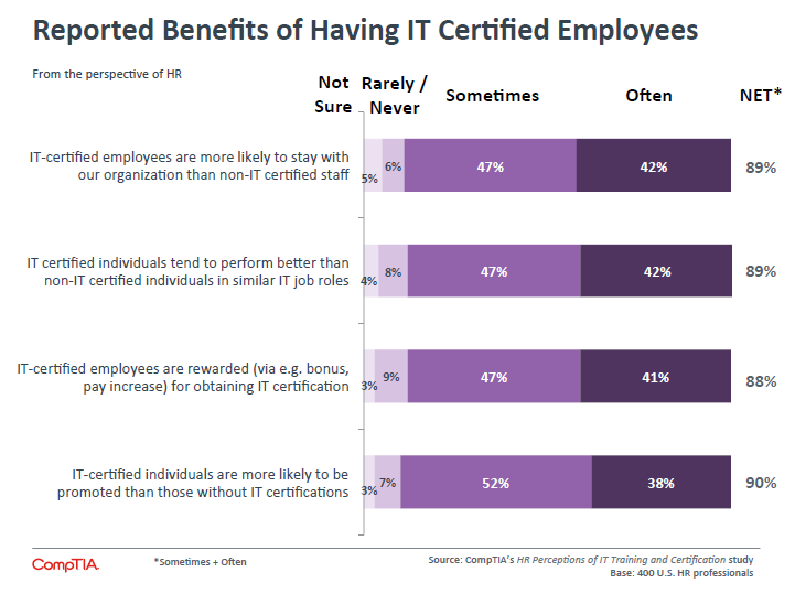 Reported Benefits of Having IT Certified Employees