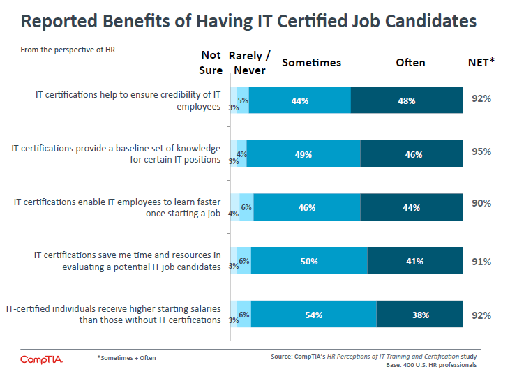 Reported Benefits of Having IT Certified Job Candidates