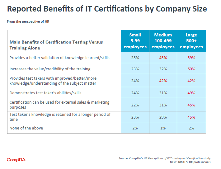 Reported Benefits of IT Certifications by Company Size