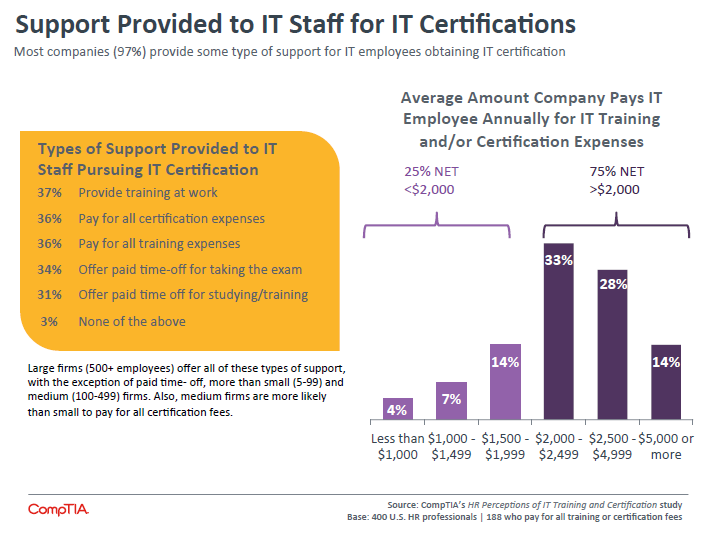 Support Provided to IT Staff for IT Certifications