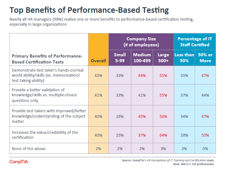 Top Benefits of Performance-Based Testing