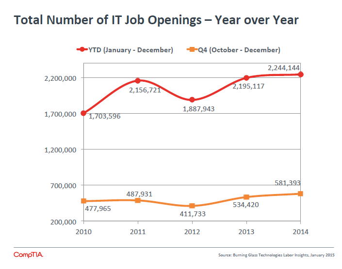 Total Number of IT Job Openings -Year over Year
