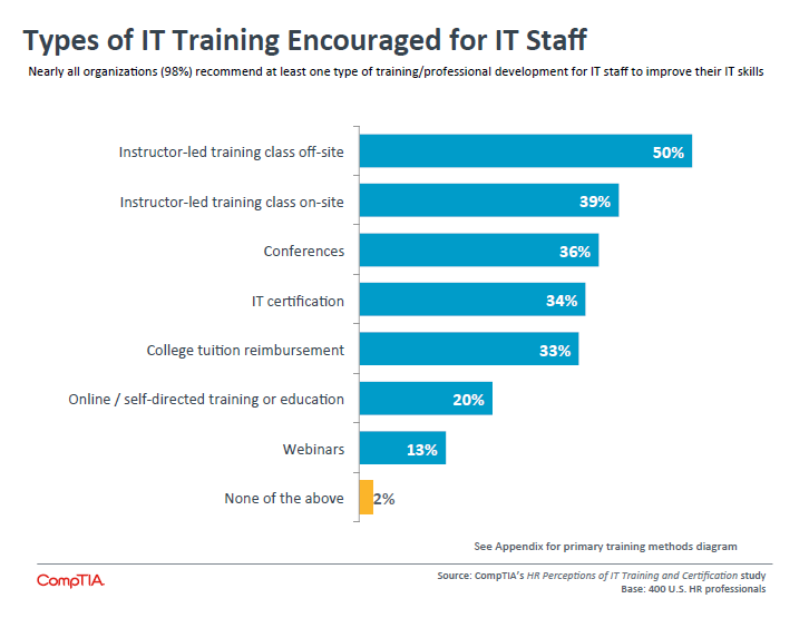 Types of IT Training Encouraged for IT Staff