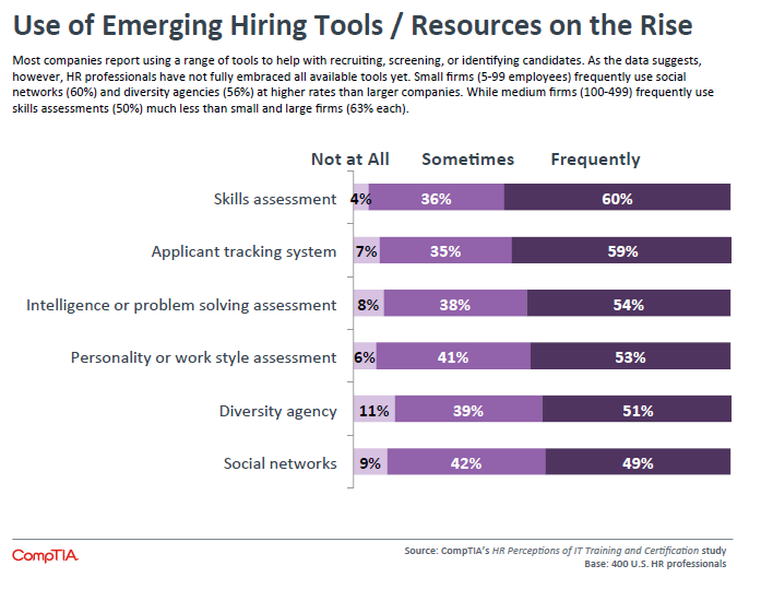 Use of Emerging Hiring Tools Resources on the Rise