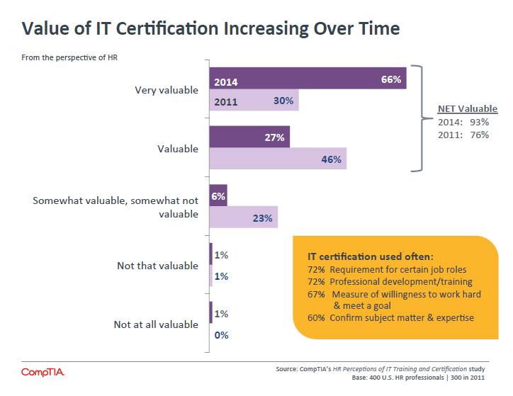 Value of IT Certification Increasing Over Time