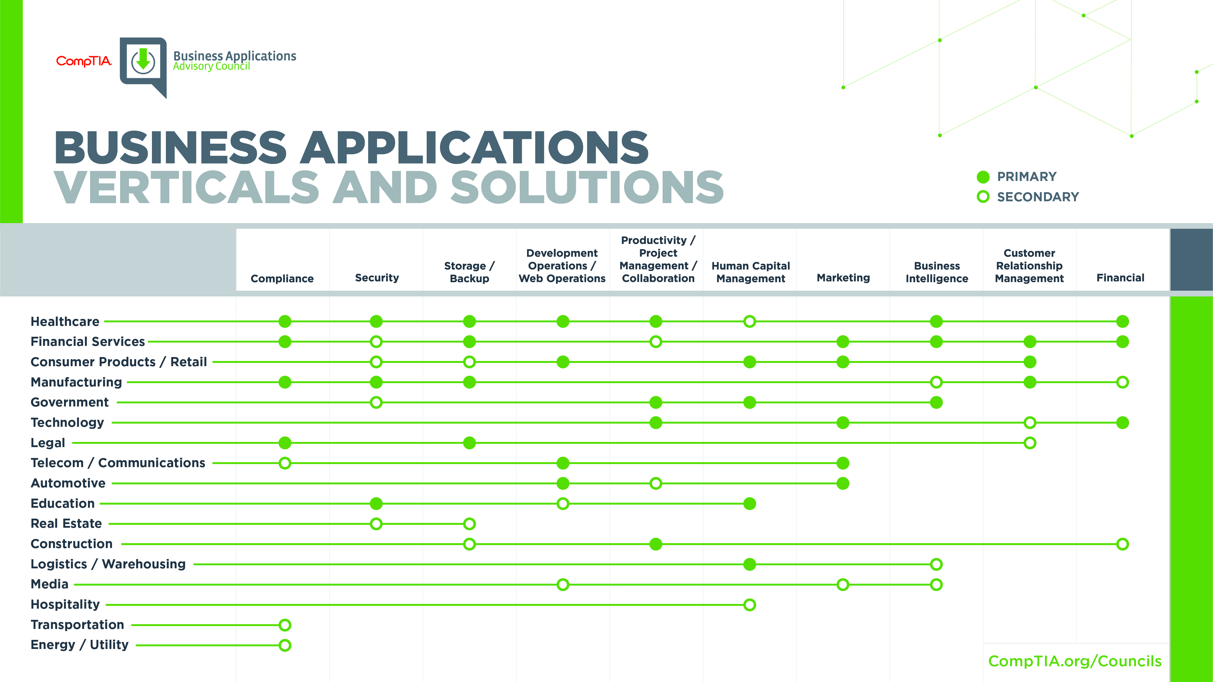 Business Applications Verticals and Solutions Opportunity Matrix