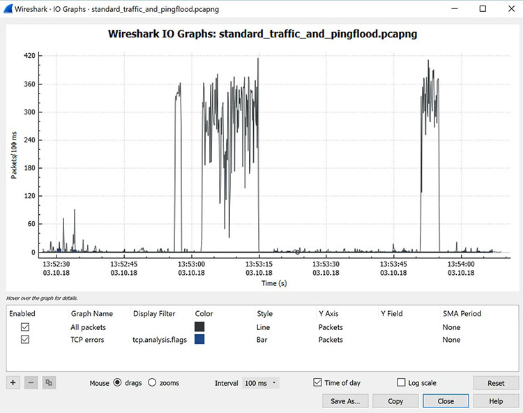 A screenshot showing a graph of input/output traffic in Wireshark.