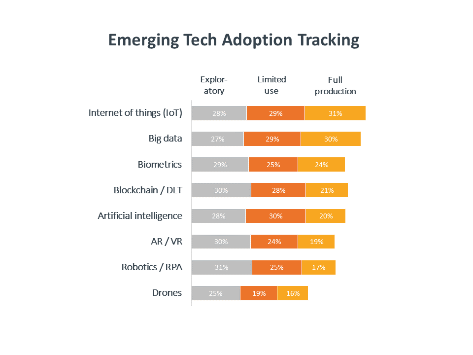 Emerging tech adoption tracking