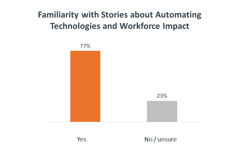 Familiarity with stories about automating technologies and workforce impact