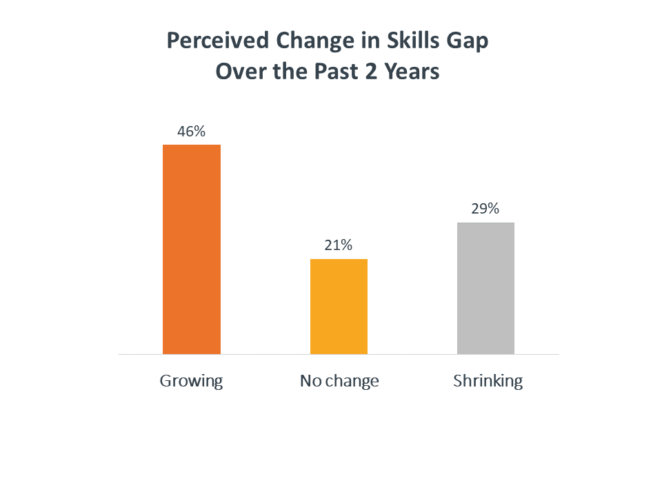 Perceived change in skills gap over the past 2 years