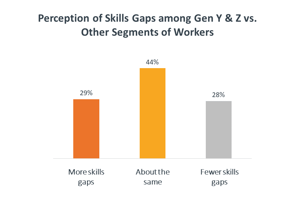 Perception of skills gaps among Gen Y & Z vs. other segments of workers