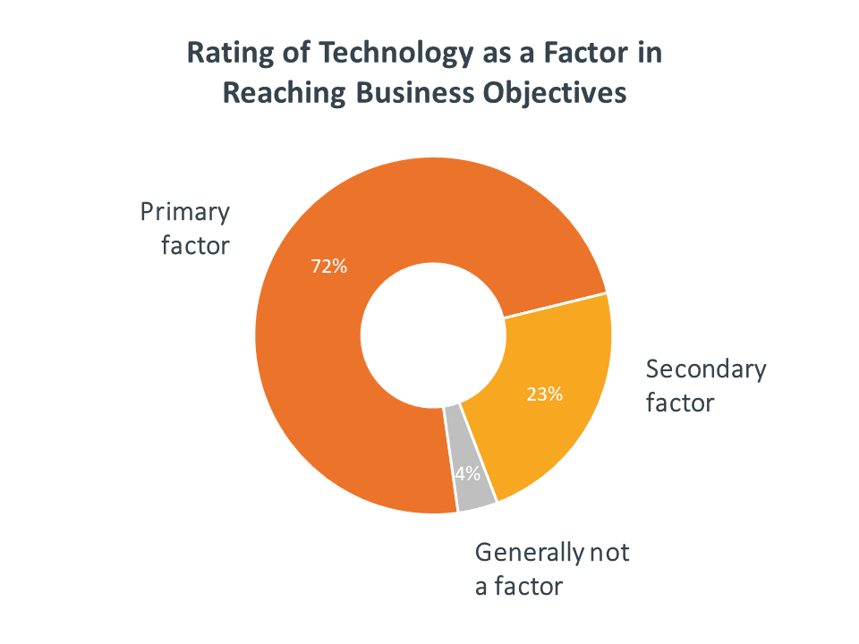 Rating of technology as a factor in reaching business objectives