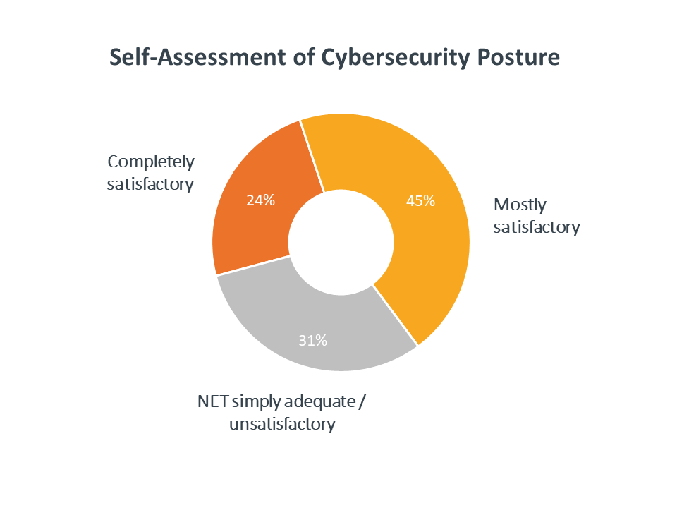 Self-assessment of cybersecurity posture