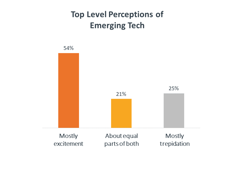 Top level perceptions of emerging tech