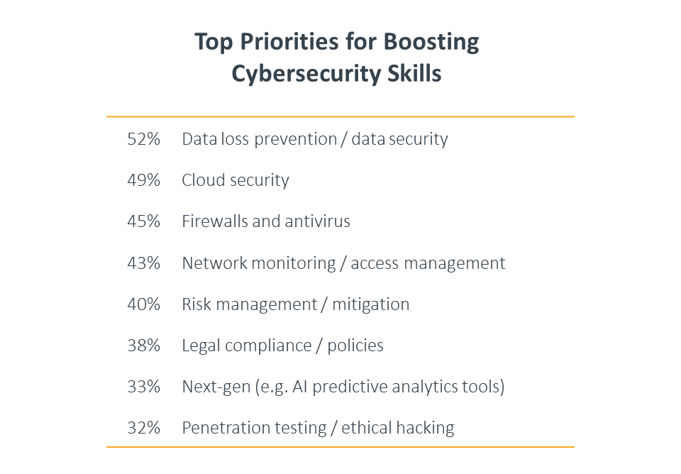 Top priorities for boosting cybersecurity skills